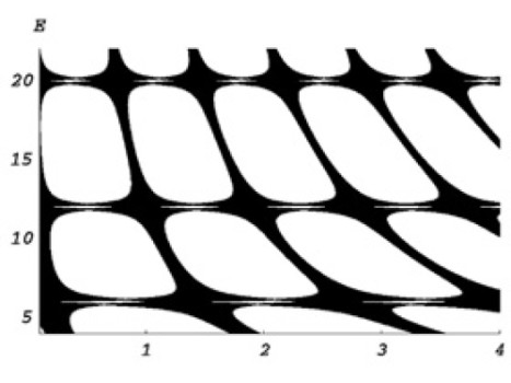 The dependence of the continuous spectrum on the connecting wires' length. Credit: © Eremin et al.